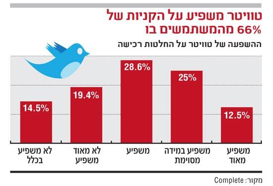 טוויטר משפיע על הקניות של 66 אחוז מהמשתמשים בו